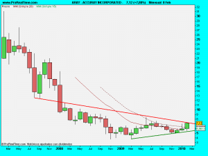 ACCURAY INCORPORATED -.9mes