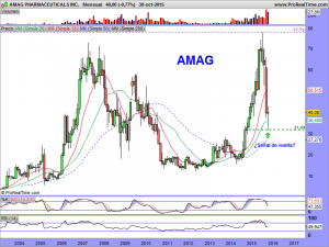 AMAG PHARMACEUTICALS INC.