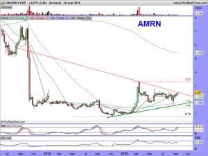 AMARIN CORP.