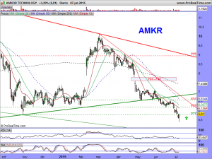 AMKOR TECHNOLOGY