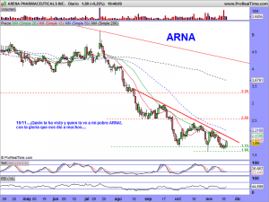 ARENA PHARMACEUTICALS INC.