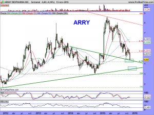 ARRAY BIOPHARMA INC.