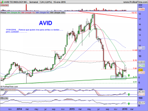 AVID TECHNOLOGY INC.semanal