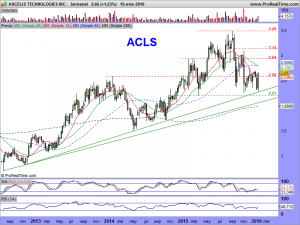 AXCELIS TECHNOLOGIES INC.