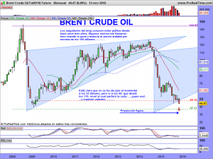 Brent Crude Oil Full0116 Future