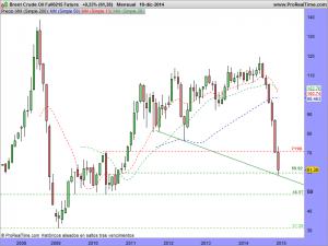 Brent Crude Oil Full0215 Future