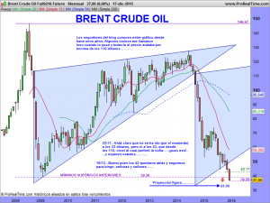 Brent Crude Oil Full0216 Future