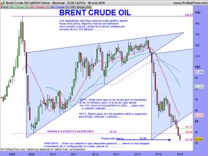 Brent Crude Oil Full0216 Future