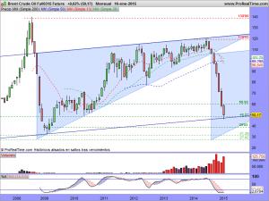 Brent Crude Oil Full0315 Future