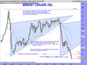 Brent Crude Oil Full0316 Future