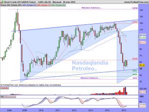 Brent Crude Oil Full0515 Future