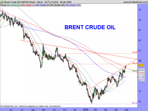 Brent Crude Oil Full0716 Future