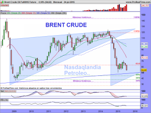 Brent Crude Oil Full0915 Future