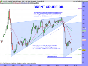 Brent Crude Oil Full1015 Future