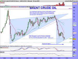Brent Crude Oil Full1115 Future