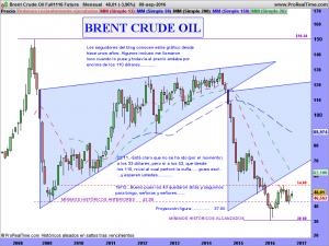 Brent Crude Oil Full1116 Future
