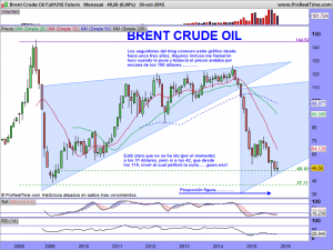 Brent Crude Oil Full1215 Future