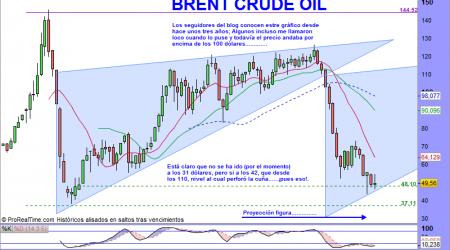 Brent Crude Oil Full1215 Future