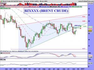 Brent Crude Oil Full1216 Future
