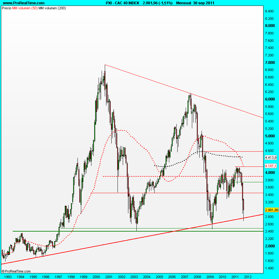 CAC 40 INDEX