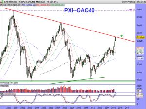CAC40 Index