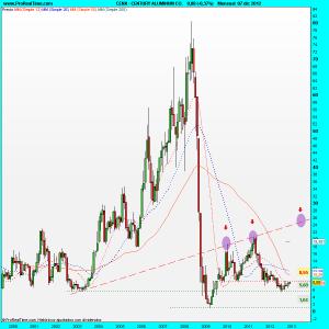 CENX.-Century Aluminum Corp…..¡Un gran precio que quiere seguir subiendo!…(Actu..09/12/2012)