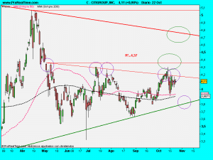 CITIGROUP, INC.