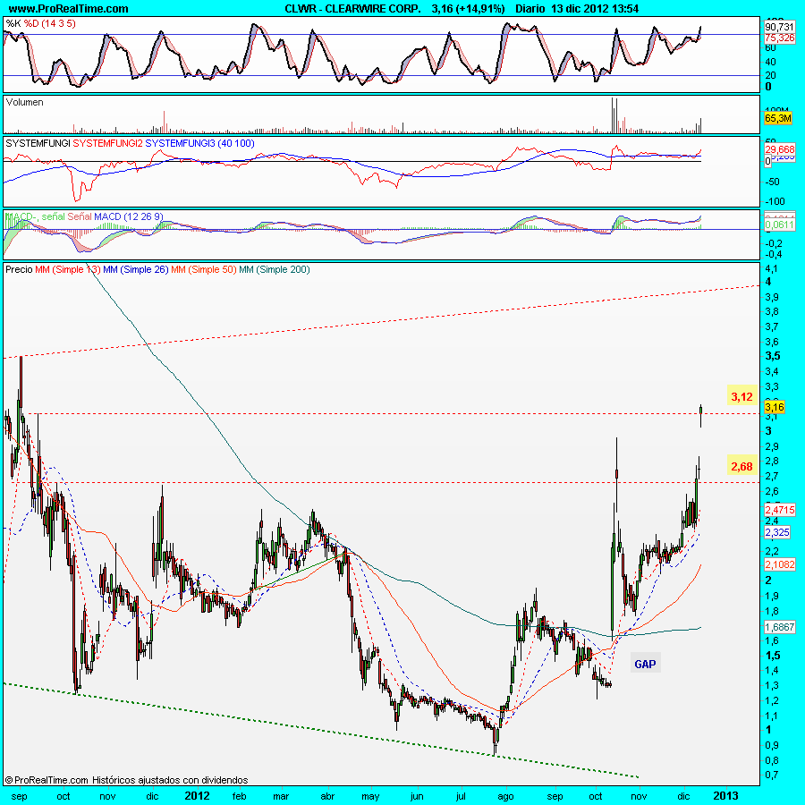 CLEARWIRE CORP.
