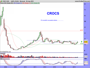 CROCS INC.