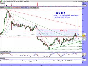 CYTRX CORP.