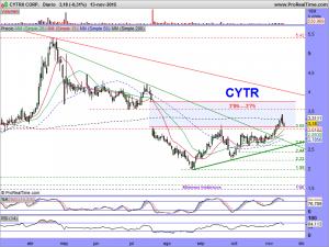 CYTRX CORP.DIARIO
