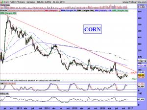 Corn Full0317 Future