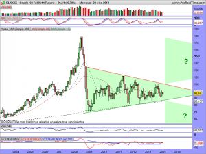Crude Oil Full0314 Future