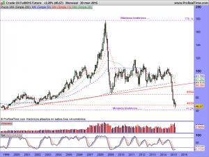 Crude Oil Full0515 Future