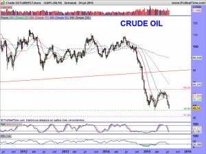 Crude Oil Full0915 Future