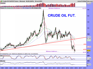 Crude Oil Full1215 Future