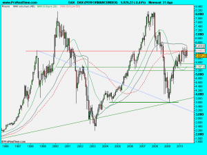 DAX (PERFORMANCEINDEX)