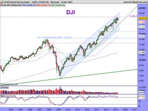 DJ30 Industrial Avg Index