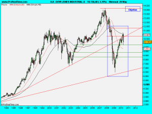 DOW JONES INDUSTRIAL A