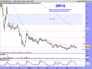 DRYSHIPS INC.