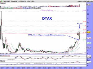 DYAX CORP.