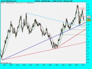 EUR_USD Spot.1mayo