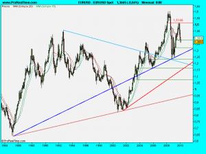 EUR_USD Spot.2010