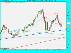 EUR_USD Spot