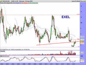 EXELIXIS INC.