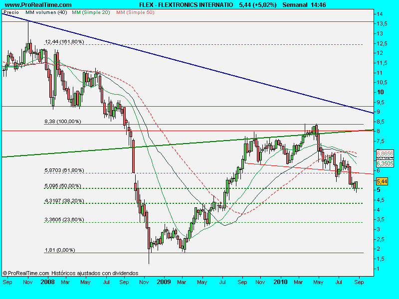 FLEXTRONICS INTERNATIO