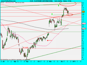 FLEXTRONICS INTERNATIONAL