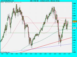 FTSE 100  .septiembre2010