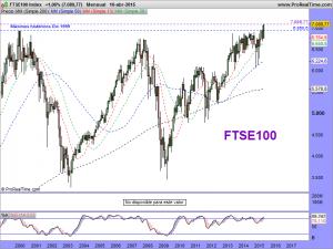FTSE100 Index