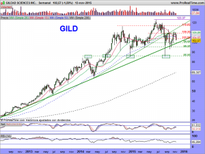 GILEAD SCIENCES INC.